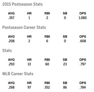 Heyward stats