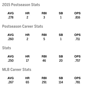 Dexter Fowler Stats